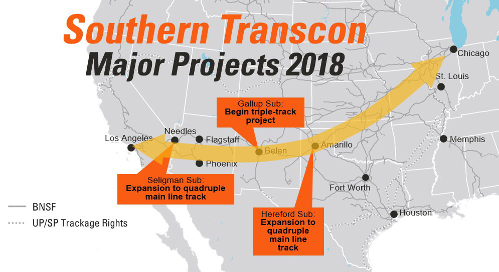 Projects in Needles, California, Belen, New Mexico, and Amarillo, Texas will enhance fluidity along the Southern Transcon.